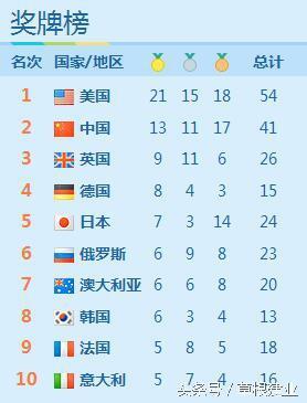 奥运中美奖牌榜 中国逐渐落后美国 建议取消游泳项目