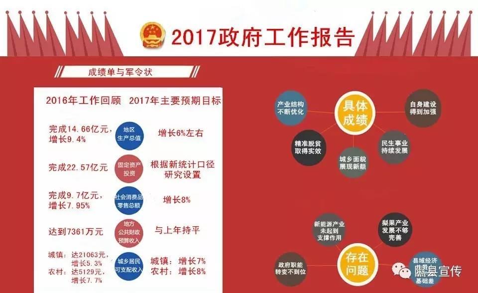 图解:2017年隰县政府工作报告