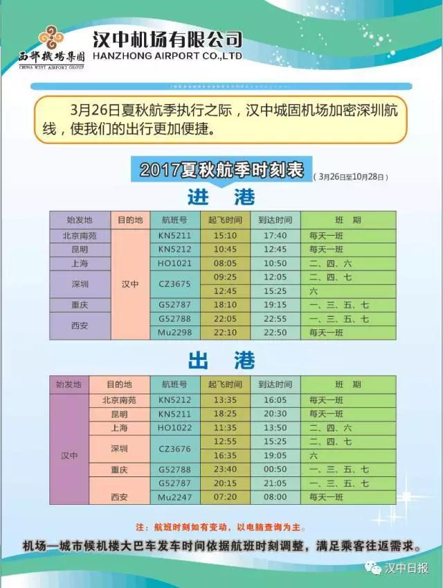 据了解,3月26日至10月28日,深圳汉中深圳航班在原有的每周二、周四、周日各一班的基础上,每周六新增加一班。新增航班信息为:进港航班号为CZ3675、出港航班号为CZ3676,每周六12:45从深圳起飞、15:25到达汉中城固机场,16:35从汉中城固机场起飞、19:05到达深圳。除此之外,到北京南苑、昆明、上海、重庆、西安等地的进出港航班,均按夏秋航班时刻表执行。 同时,机场大巴发车时间,也根据夏秋航班时刻表的具体时间而做出相应的调整,以满足游客出行需要。