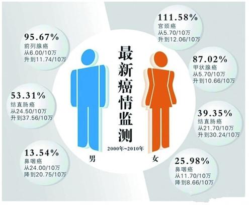 2016中国肿瘤登记年报 图片合集