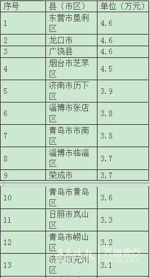 聊城人均gdp是多少_山东16市GDP排名,人均GDP排名 人均GDP聊城倒数第一