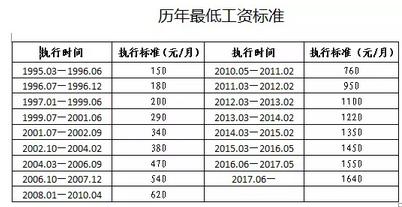 近日,青岛市人力资源和社会保障局根据青岛市统计局公布的数据
