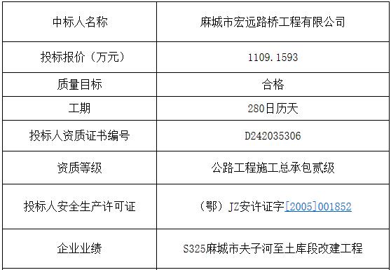 麻城Y026顺李线茶乡公路改建工程施工中标结果公示